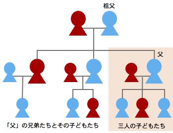 souzokutouki-kakei-2.jpg