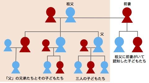 souzokutouki-kakei-3.jpg
